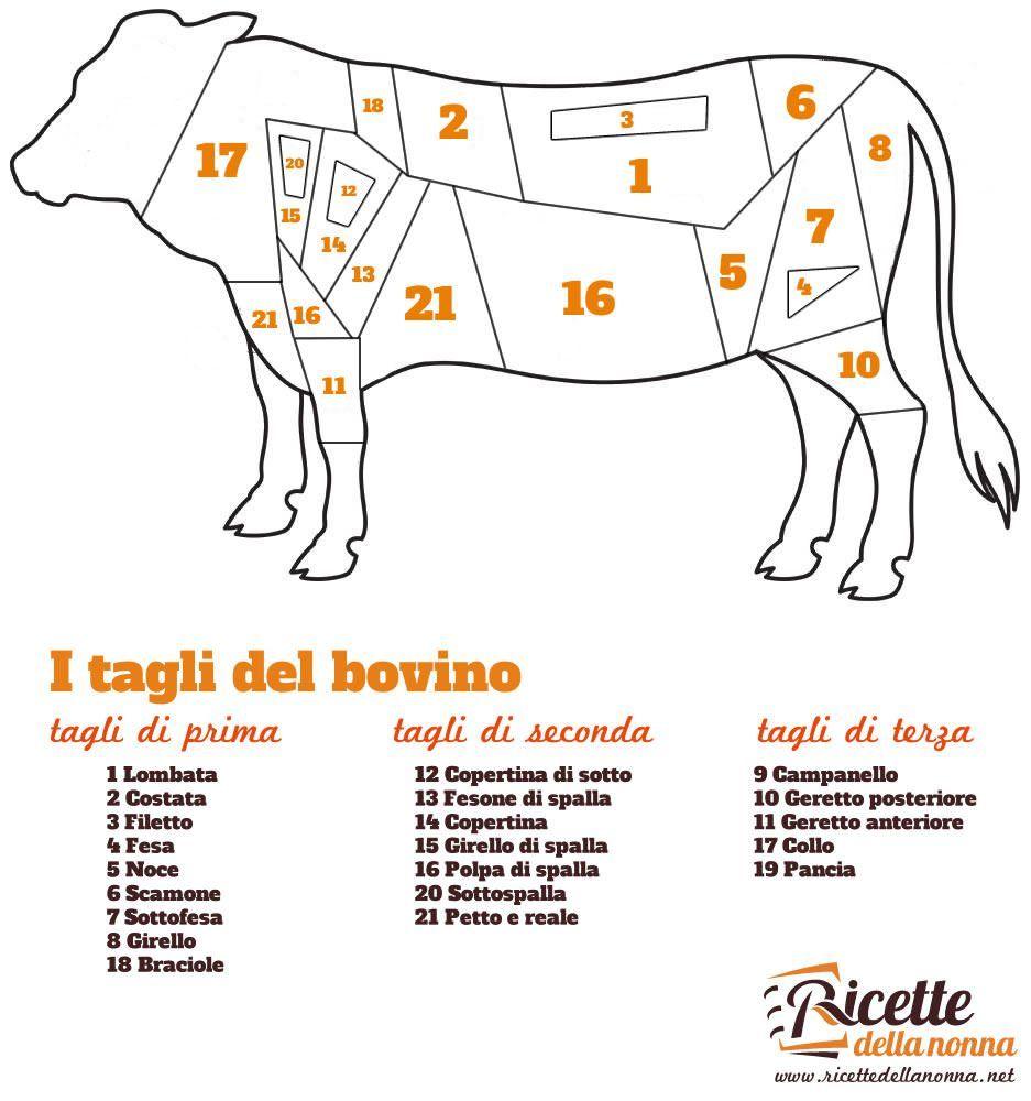 I tagli del bovino e i loro utilizzi